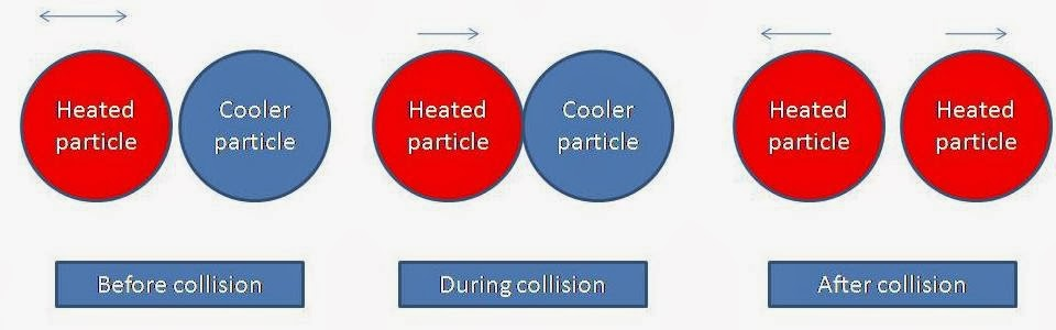 What is Conduction?