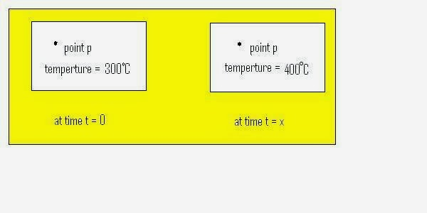 Some important term used in heat transfer (unsteady or transient)