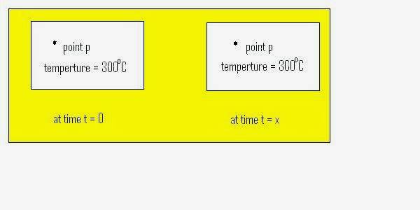 Some important term used in heat transfer (steady)