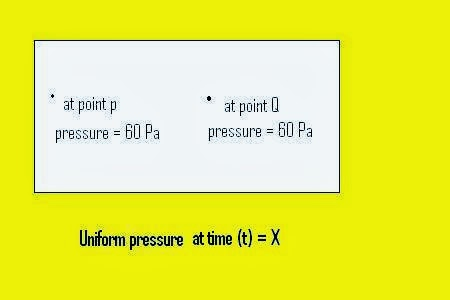 Some important term used in heat transfer (uniform)