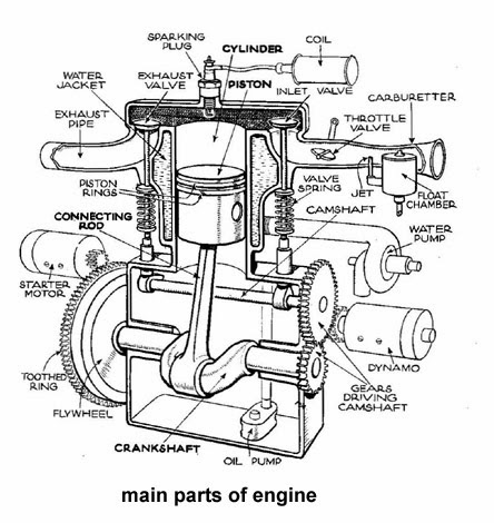 What are the Main Parts of an Automobile Engine?