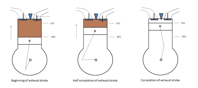 Working of four stroke engine (Exhaust Stroke)