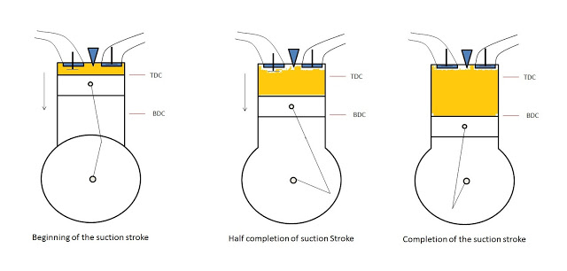 Working of four stroke engine (Suction Stroke)