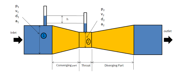 Venturimeter Principle, Construction and Working with Diagram