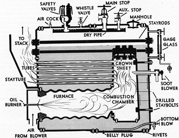 Scotch Marine Boiler Construction, Working, Advantages with Diagram ...