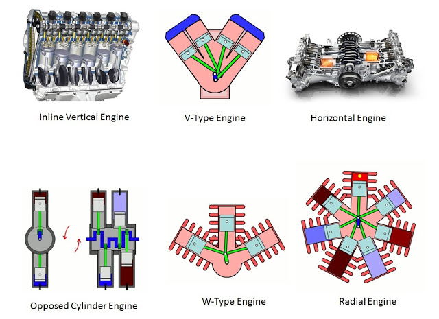 the different types of engines that ford uses List of different types of suvs  crossover suv models include the toyota rav4, kia sportage, honda cr-v, ford edge and nissan murano medium truck-based suvs  although most suvs are equipped with a six-cylinder engine, some midsize vehicles have an eight-cylinder, making them more ideal for hauling heavy loads, though it takes an even.