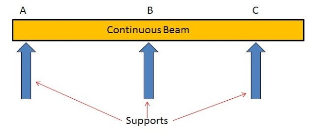 Types of Beams: Continuous Beam