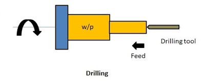Drilling operation in lathe