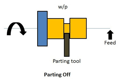 Parting off operation in lathe