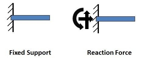Fixed Support