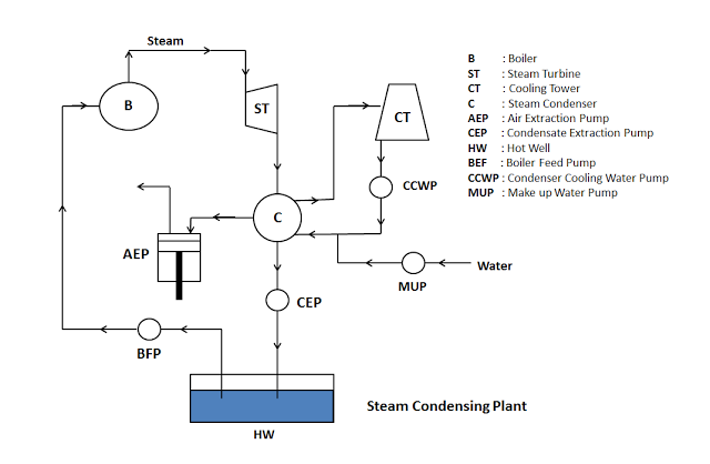 Steam Condensing Plant