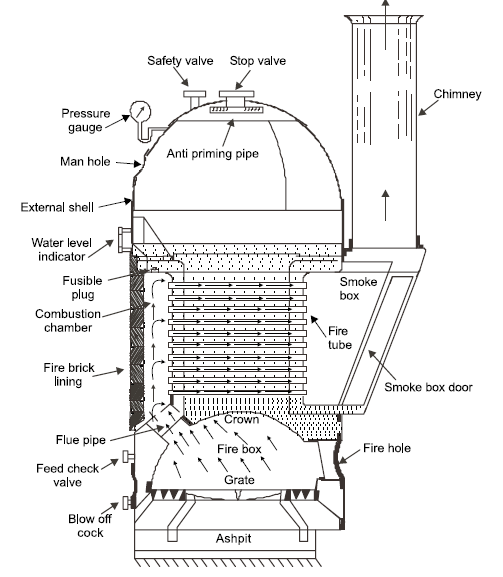 Cochran Boiler Main Parts Working Advantages And