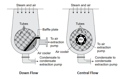 Types of Surface Condenser ( down flow and Central Flow)