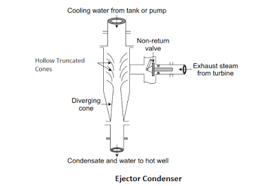 Ejector Condenser