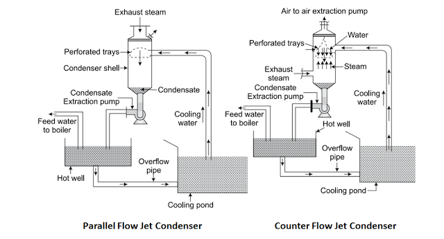 Parallel flow and Counter Flow Jet Condenser