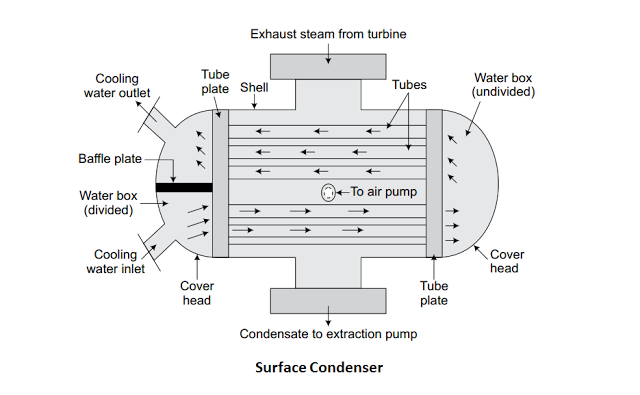 Surface Condensers