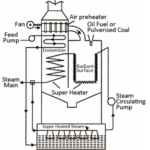 Loeffler Boiler – Construction, Working with Diagram