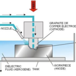 What is Electrical Discharge Machining (EDM) Process and How it Works?