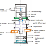 How Electron Beam Machining Process Works?