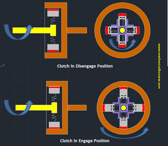 Centrifugal Clutch Working
