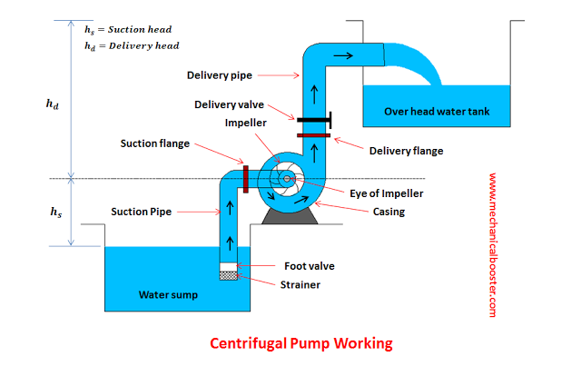 Centrifugal Pump Working Principle, Main Parts with Application