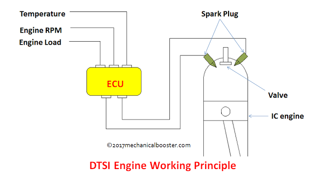 How DTSi Engine Works - Explained?