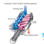 Comparison Between Roots, Twin Screw and Centrifugal Supercharger