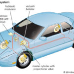 Anti-lock Braking System (ABS) – Working Principle, Main Components with Advantages and Disadvantages
