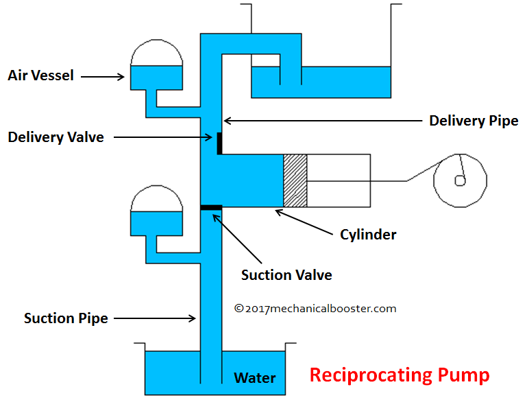 reciprocating pump main parts