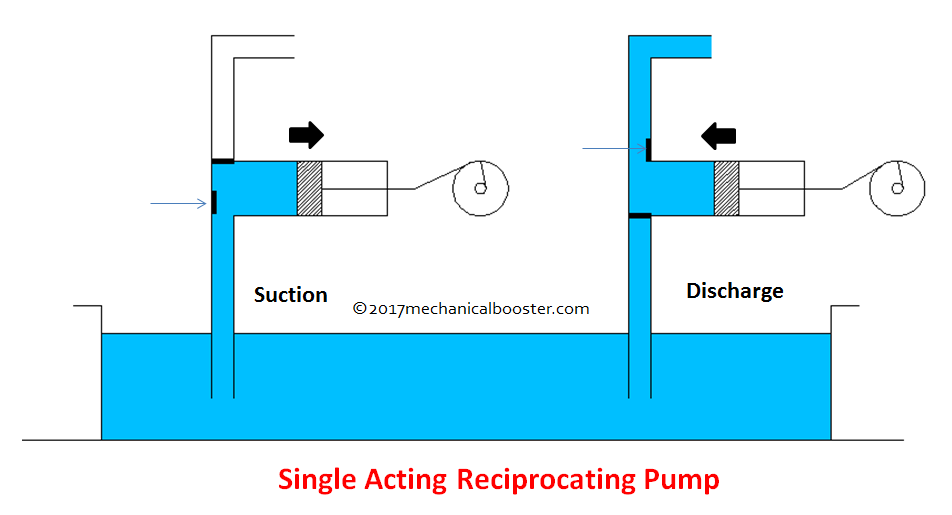 Single acting reciprocating pump