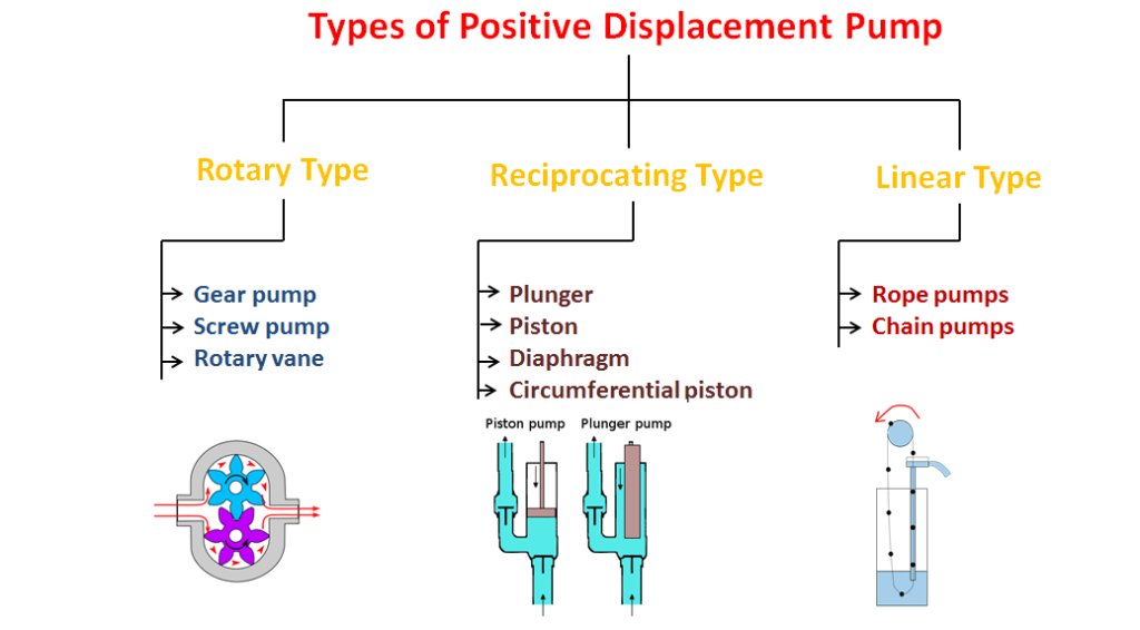 types of positive displacement pump