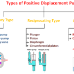 What is Positive Displacement Pump – Definition, Types and Working?