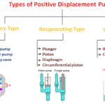Positive Displacement Pump – Definition, Types, Working