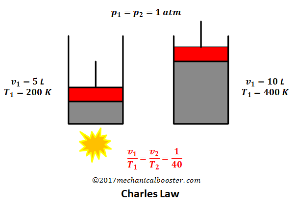 how to solve charles law