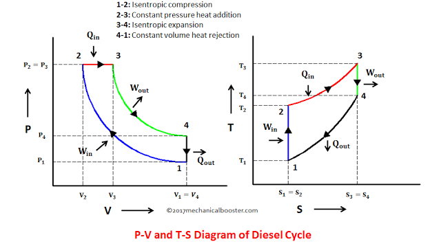 Diesel cycle PV and TS diagram