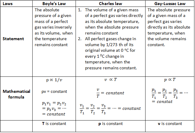 Gas Law - boyle's law, Charles law and Gay Lussac Law