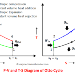 What is Otto Cycle –  P-V and T-S Diagram Easiest Explanation?