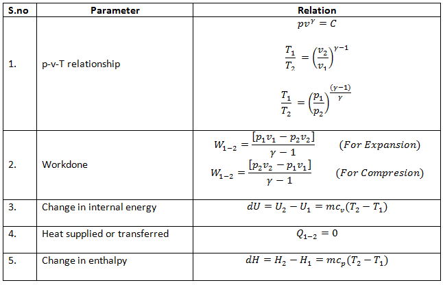 pressure and temperature relationship adiabatic definition