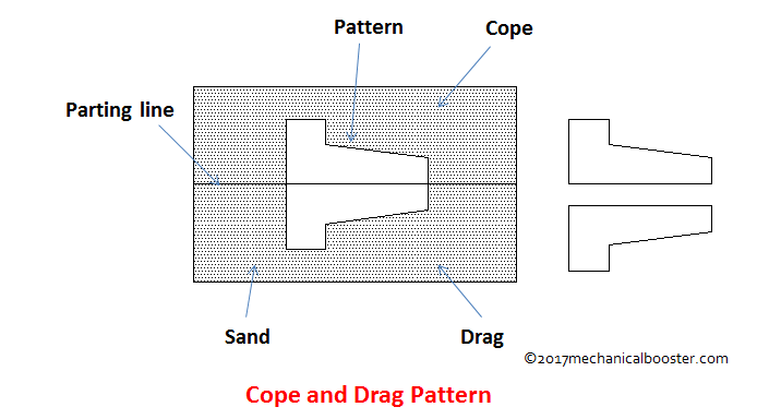 Cope and drag pattern