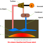 How Geothermal Power Plant Works – Explained?