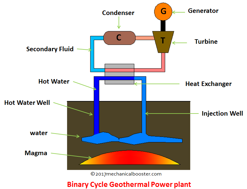 Binary Cycle Geothermal Power Plant Mechanical Booster
