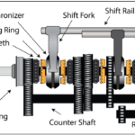 How Synchromesh Gearbox Works? - Best Explanation Ever