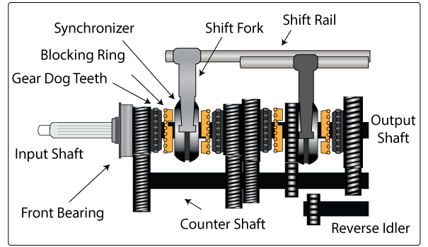 Manual transmission - Synchromesh Gearbox