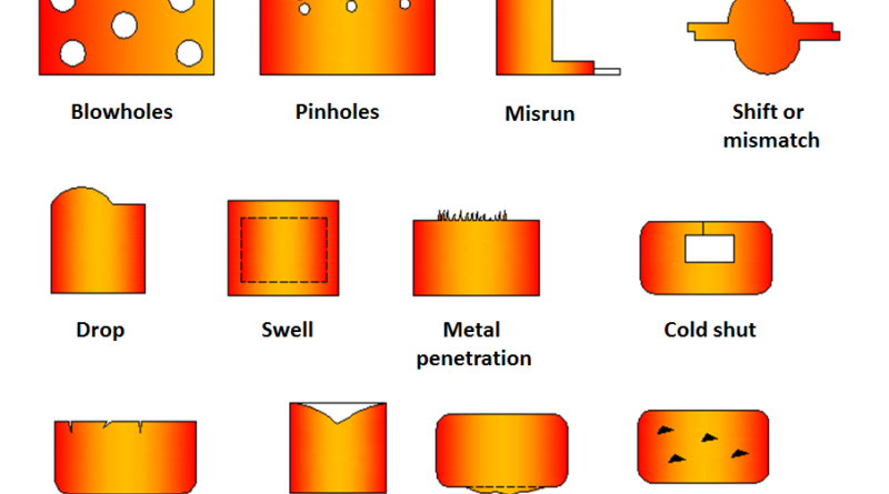 types of casting defects