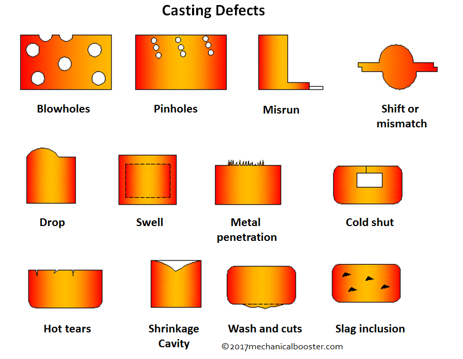 What is Casting Defects - Types, Causes and Remedies