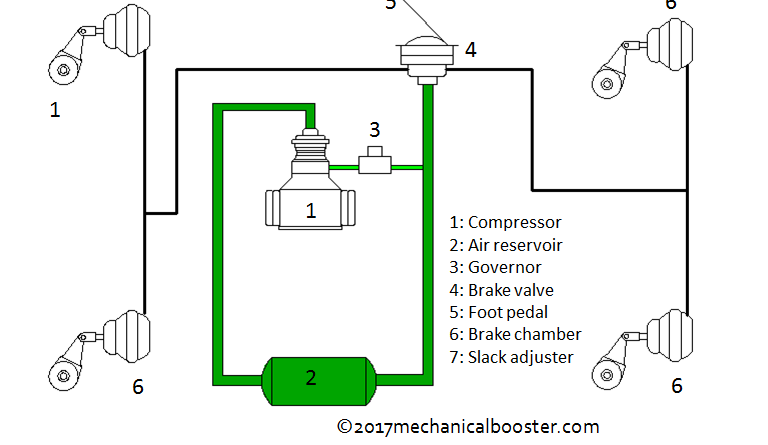 Air Brake System Working Diagram