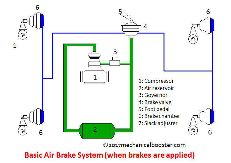 How Air Brake System Works In Automobile Mechanical Booster