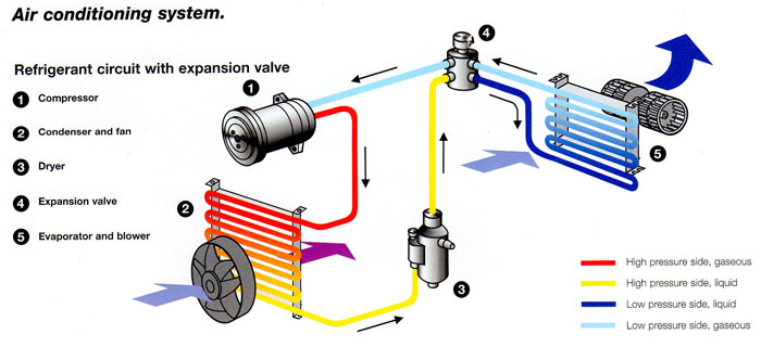 how a car air conditioning system works nicely explained mechanical booster. Black Bedroom Furniture Sets. Home Design Ideas
