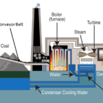 How Coal Power Plant Works? – Do You Know?