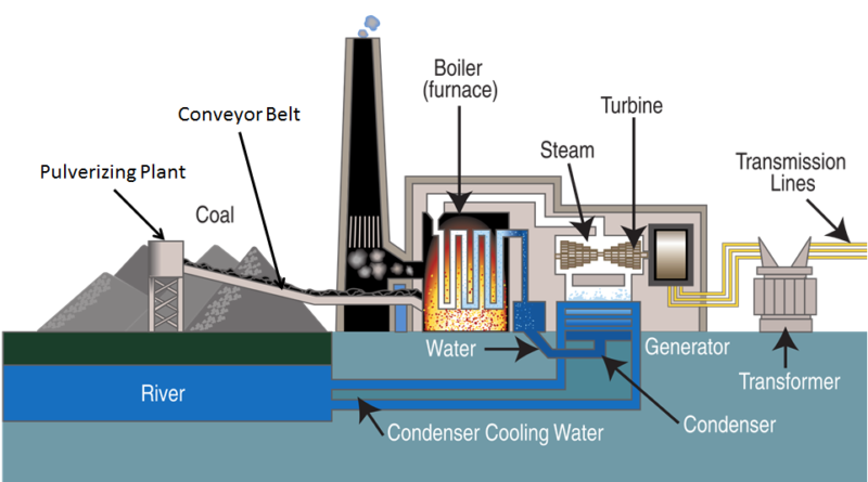 Coal power plant working